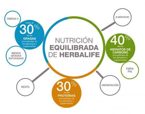 filosofia-de-nutricion-mundial-herbalife